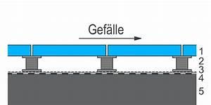 Terrassenplatten Auf Stelzlager : terrassenplatten auf stelzlager kollektion ideen garten ~ Articles-book.com Haus und Dekorationen