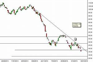 Nymex Oil Price History Chart Technical Analysis Of Nymex Crude Chart Shows Oil Prices