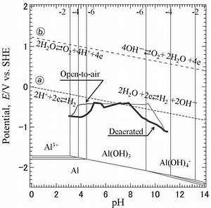 Pourbaix Diagram Of Aluminum With Experimental Plots Of Corrosion