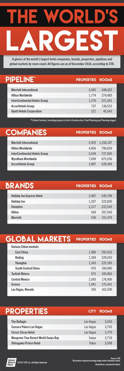 The World's Largest - A look at the hotel industry's ...