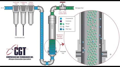 how membrane nitrogen generators work