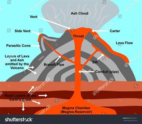 Parts Volcano Diagram Untpikapps