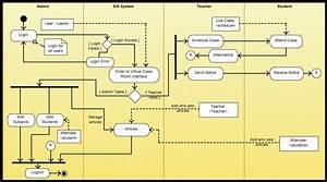 Uml Class Diagram Relationships  U2014 Untpikapps