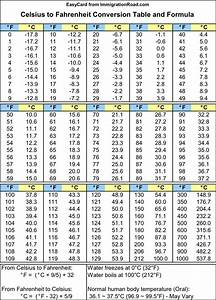Celsius to Fahrenheit Chart | Download Free & Premium ...