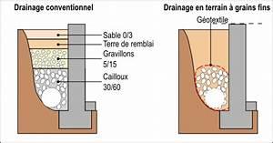 Comment Faire Un Drainage : lutter contre l 39 humidit dans sa maison gr ce au drainage ~ Farleysfitness.com Idées de Décoration