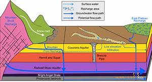 Conceptual Groundwater Flow Diagram For The South Rim