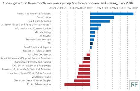 Top Ten Best/worst Jobs For Pay Changes