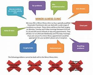Part Information Flow Chart Minor Illness Clinic Park Surgery