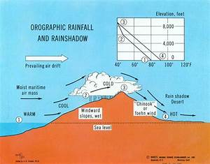 What Is The Relationship Of Elevation And Orographic