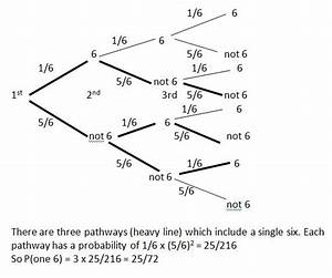 Solving Probability Questions Using Tree Diagram Method