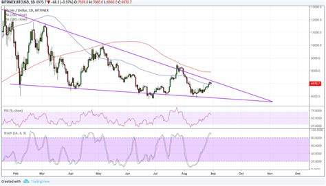 You will have access to live bitcoin price chart which you can use for price comparison. Bitcoin Price Analysis: BTC/USD Prepping for a Long-Term Breakout? | Live Bitcoin News