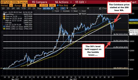 Processing / security and control and perceived benefit declined by no more than 0.2. Bitcoin technical analysis: Sellers more in control after break below MA, but risks from price ...