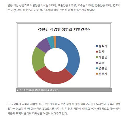 한국에서 가장 쎽쓰를 좋아하는 직업 유머이슈정보 에펨