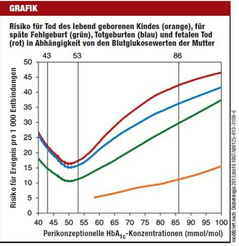 deutsches aerzteblatt diabetes und schwangerschaft risiko