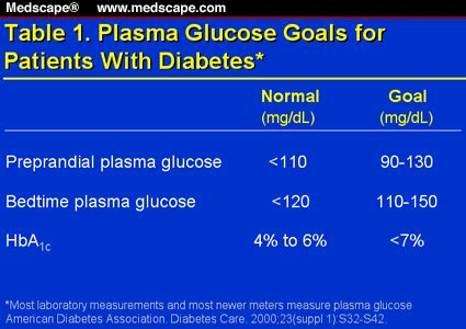 diabetes management   st century multiple