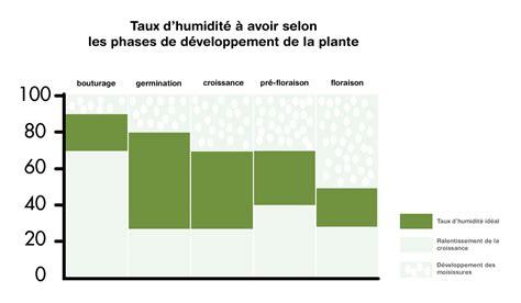 sch駑a chambre de culture plante absorbe humidit plante absorbe humidit combattre le stress hydrique plantes