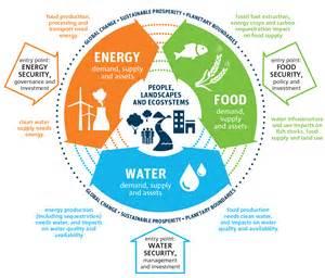 Food Water Energy Nexus