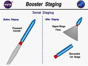 Rocket Staging