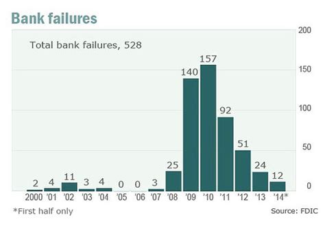 bank failures fading completely view marketwatch