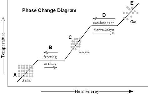 Phase Change Diagram  Unmasa Dalha