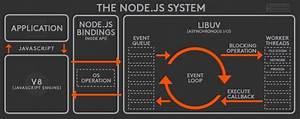 Javascript - Nodejs Event Loop