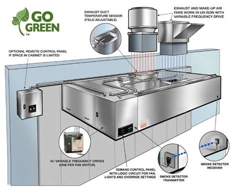 Kitchen Exhaust Pollution Units by On Demand Eco Friendly Panels For Commercial