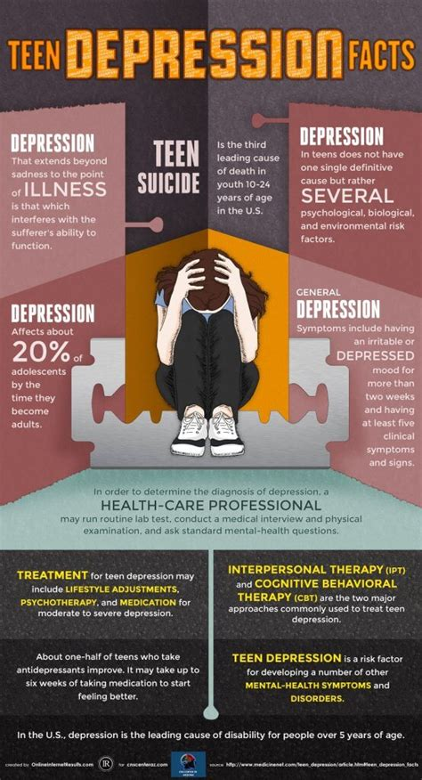 teen depression facts child adolescent  adult psychiatry