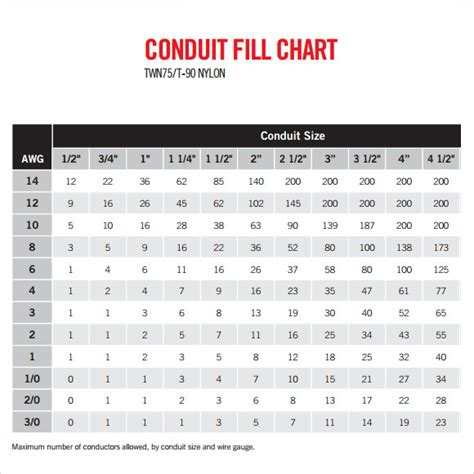 sample conduit fill chart  documents   word