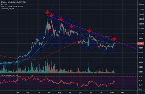 Boasting native trading pairs in aud, novice investors can purchase bitcoin instantly with. Scary Bitcoin chart.. for BITFINEX:BTCUSD by Dema100 — TradingView