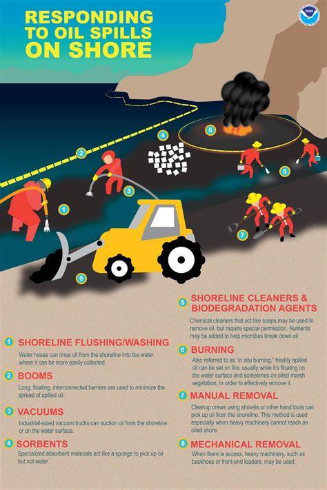 how do spills get cleaned up shore response restoration noaa gov