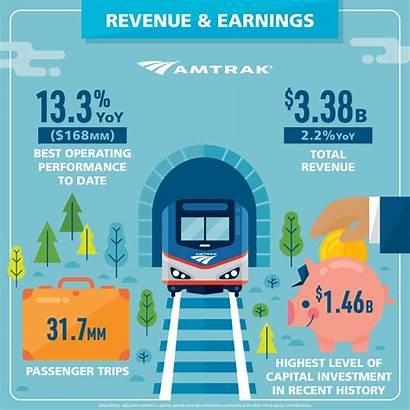 Revenue Amtrak Performance Company Operating Fy Earnings