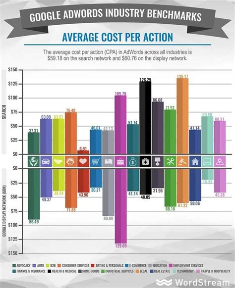 New Benchmarks Google Adwords Cost Per Acquisition Across 20 Industries [study]. Heritage Community College Home Finance Loan. Stanford Executive Education Program. Range Facility Management Support System. Apache Server Load Balancing. Cheap Pay Monthly Car Insurance. Junior Sabbath School Lesson Web Bank Utah. Troubleshooting Home Electrical Problems. Cheap Car Insurance Oregon Android Phone Hack