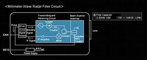 Filter Circuits  Millimeter Wave Radar    Surface Mounted