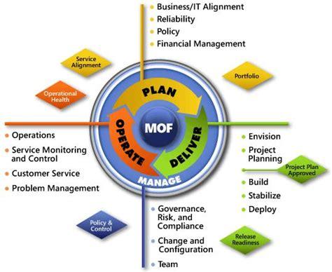 leanit  microsoft operations framework simplifying