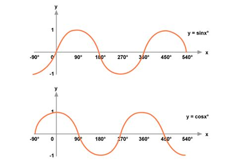 Graphs Of Sinx°, Cosx° And Tanx°