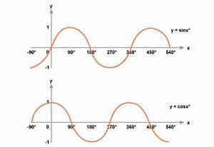 Sine Graph Degrees