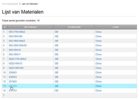 Total Materia  Metaal Eigenschappen