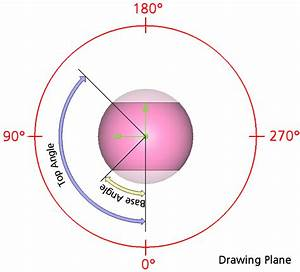 Pointwise Draw Shapes  Sphere