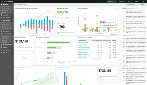 predictive analytics visualizations  actionable insight