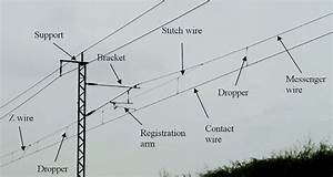 Overview Of The Components Of Overhead System