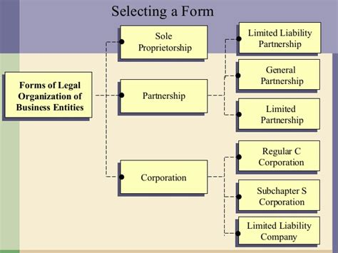 legal form of organization the corporate governance business organisation