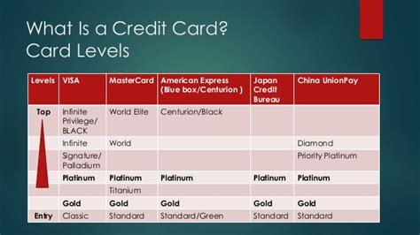your credit cards