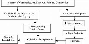 Organizational Structure Of Solid Waste Management In