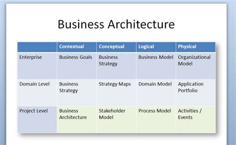 Business Architecture Diagram For Powerpoint 2010. Asset Allocation Questionnaire. Business Instant Messaging Solutions. No Monitoring Home Security Systems. Internet Blocker Productivity. Simple Task Management Software Free. Oklahoma Health Insurance Quotes. How To Remove About Blank Virus. Administrative Office Management Complete Course