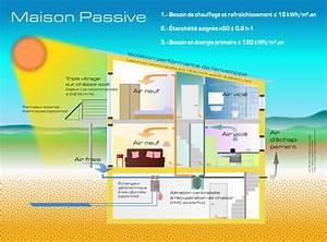 Maison Bioclimatique Passive : vmc df thermodynamique ~ Melissatoandfro.com Idées de Décoration