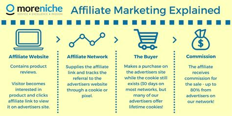affiliate marketing what is affiliate marketing ultimate guide for beginners