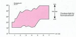 Zündzeitpunkt Berechnen Formel : z ndzeitpunkt berechnen 2 takt automobil bau auto systeme ~ Themetempest.com Abrechnung