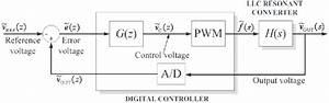 Block Diagram Of The Digital Control Loop