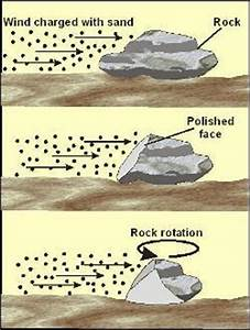 Erosion and Wind Erosion • GeoLearning • Department of ...