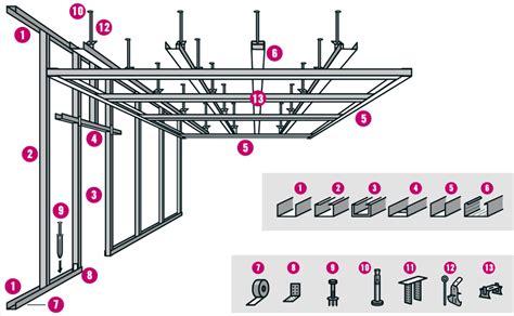knauf trockenbau anleitung trockenbau profile tipps hornbach
